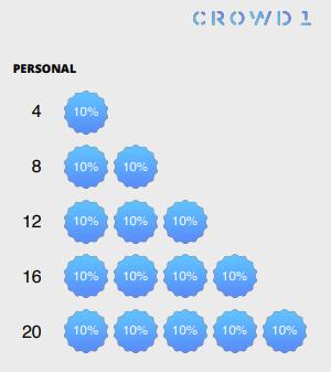 Illustration du matching bonus de Crowd1